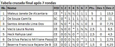 Tabela-final-Iracema